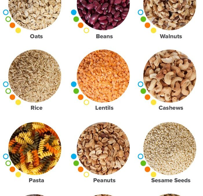 Your Simple Guide to Choosing Complementary Proteins
