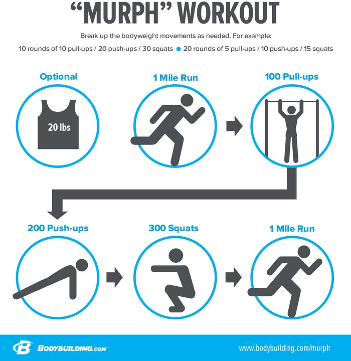 Murph workout breakdown infographic